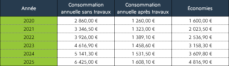 tableaux de projection consommation énergie