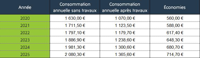 tableaux de projection consommation 2